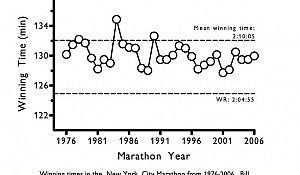 NYC-winning-times-1976-2006