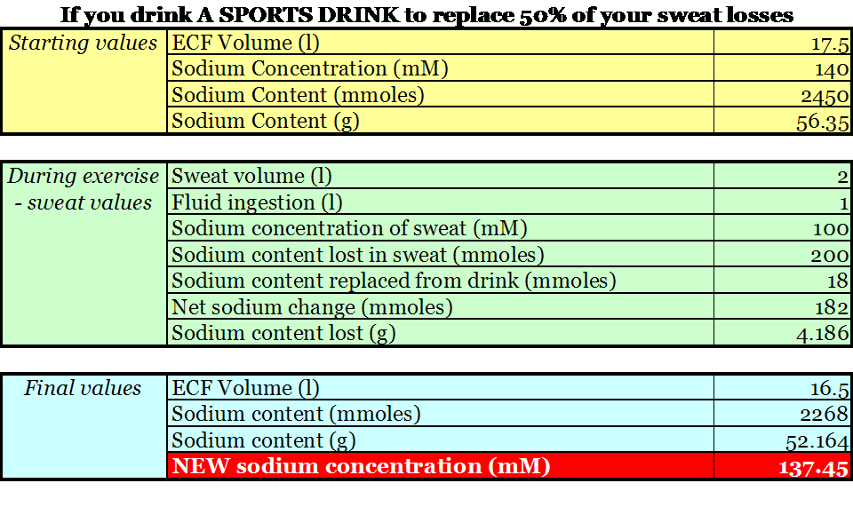 Sports Drinks Sweat And Electrolytes Part 1 The