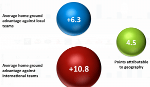 home-ground-advantage-is-increased-when-playing-international-teams
