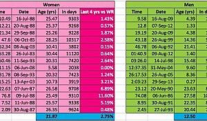 Men's vs Women's WR age comparisons
