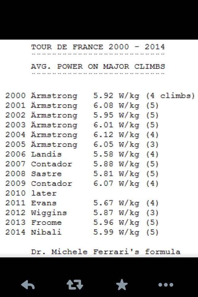 Tour power averages last decade
